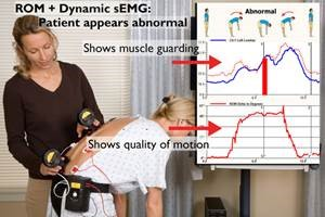 DynoROM for soft tissue injury diagnosis